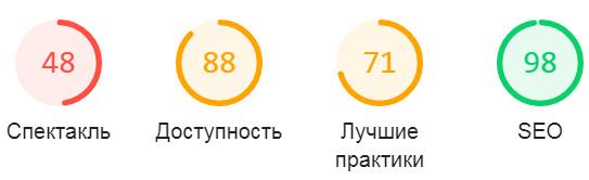улучшение производительности сайта